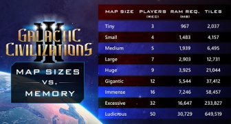 GalCiv III: Map Sizes and Memory