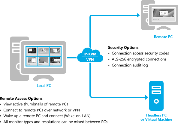 Multiplicity | Software KVM Switch | Stardock