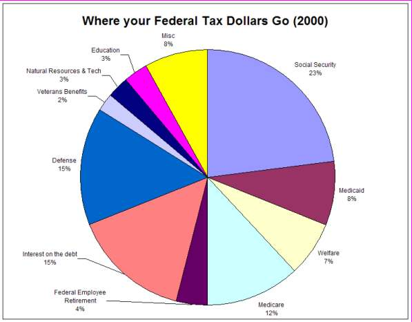 Wardell opinionated techie 187 where your tax dollar goes pie chart